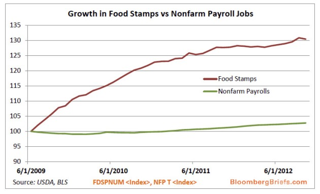 foodstamps%20vs%20payrolls