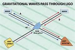 gravitational waves pass through LIGO